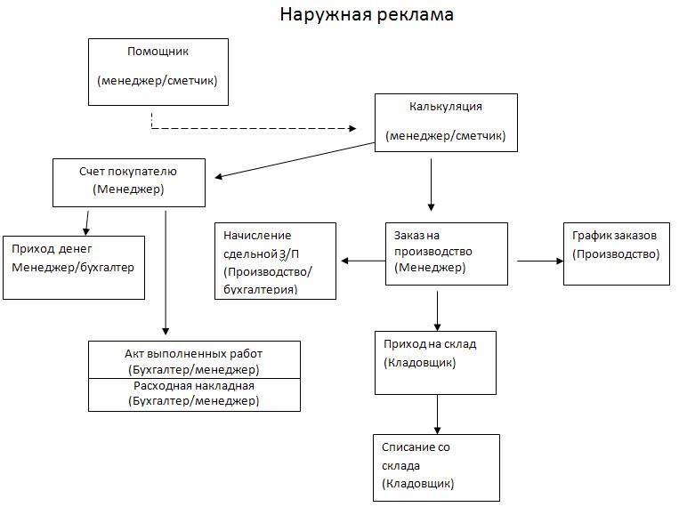 Цепочка документов в модуле Управление производством в программе Bon Sens