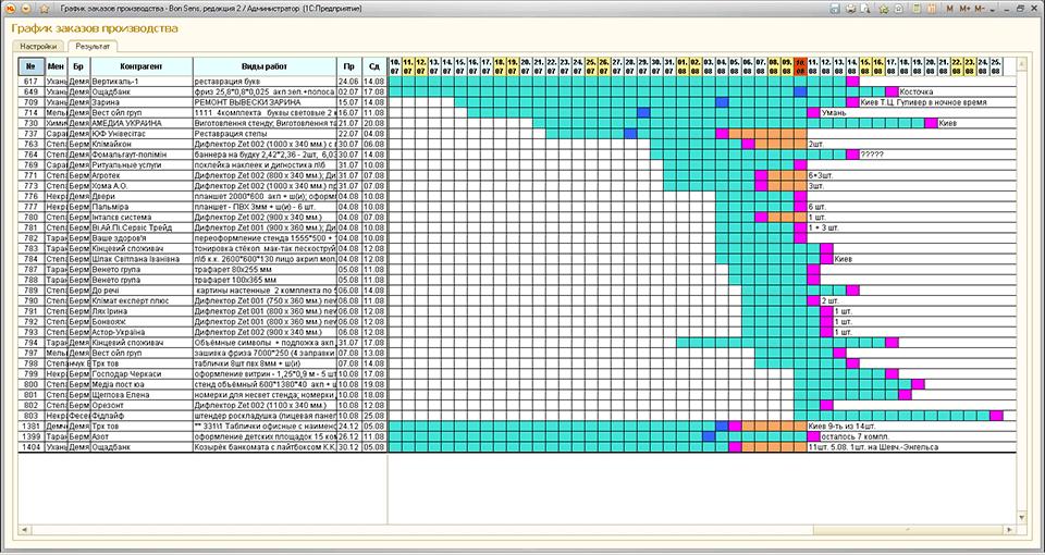 График выполнения заказов в рекламном агентстве