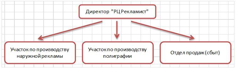 Структура центра оперативной рекламы