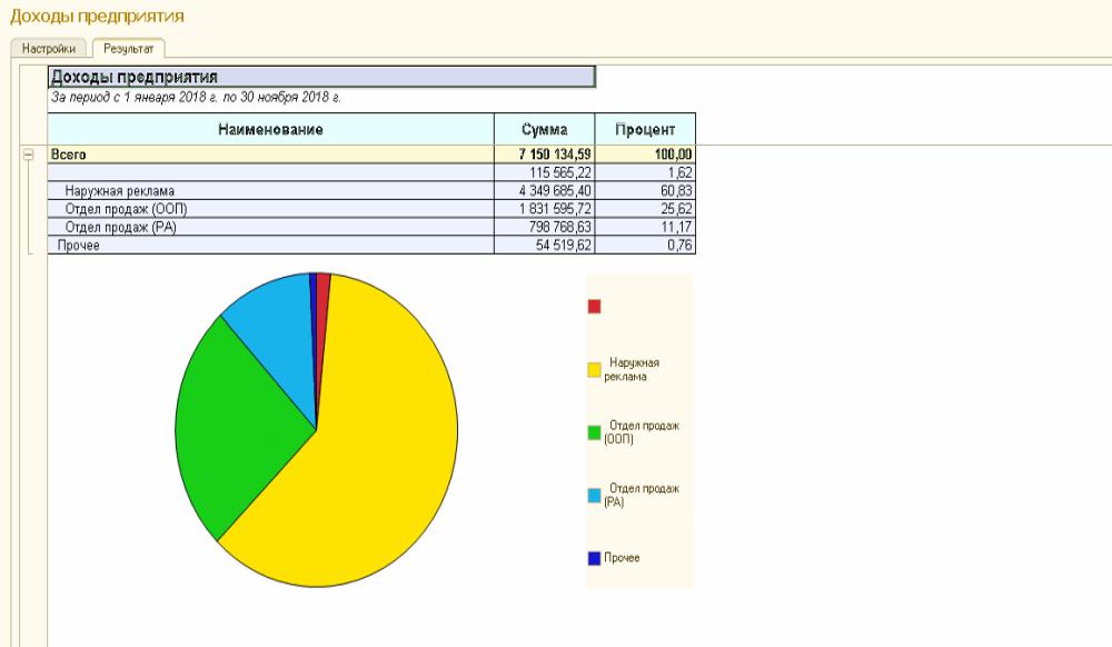 Учет и анализ доходов рекламного агентства