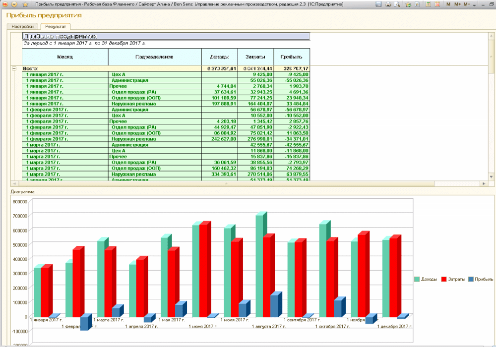 Облік і аналіз доходів рекламного агентства